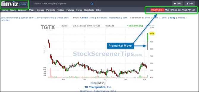 Finviz elite stock screener Premarket mover 1