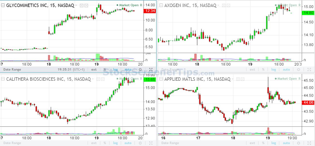 Forex screener tradingview