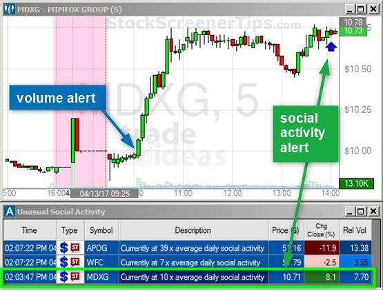 trade ideas volume Stock screener