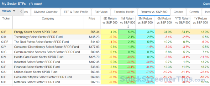 sector rotation strategy to beat the market