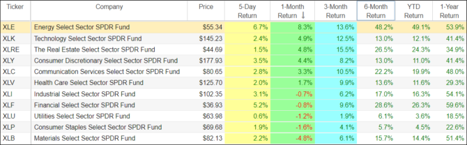 stock sector rotation strategy