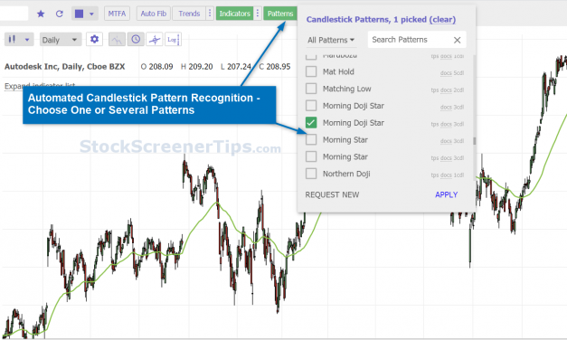 TrendSpider's Automatic Candlestick Pattern Recognition