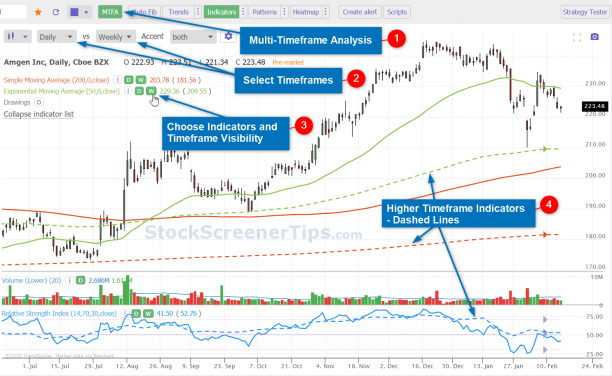 TrendSpider Review Multi-Timeframe Analysis