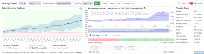 TrendSpider Strategy Tester Results