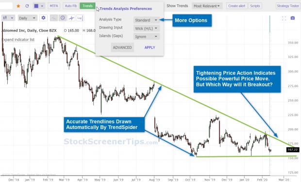 TrendSpider Automated Trendlines