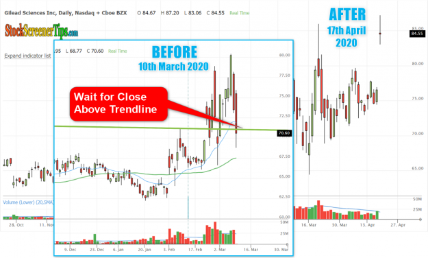 GILD stock buy before and after