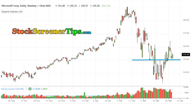 Microsoft stock buy signal