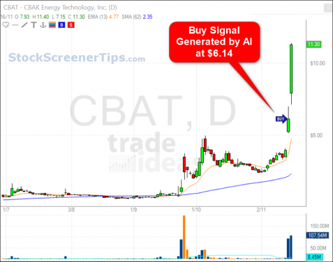 AI stock screener buy/sell alert signal 2