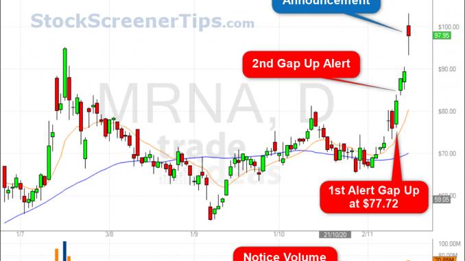 premarket stock screener MRNA chart