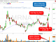premarket stock screener MRNA chart