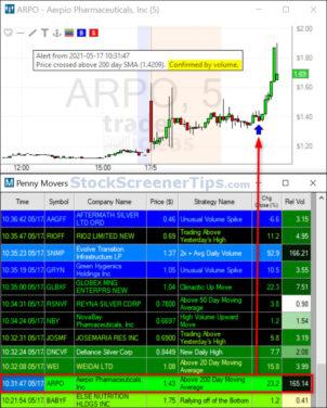 Pré-marché Penny Stock Movers 2