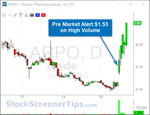 Déménageurs Penny Stock pré-marché