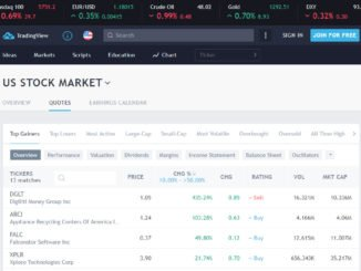 Tradingview.com Website