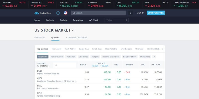 Stock screeners - Tradingview stock screener