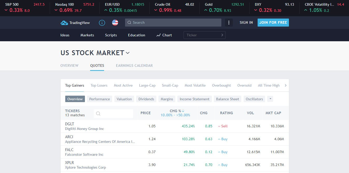 tradingview.com-website
